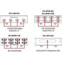 Príslušenstvo k DA-682 DA-SP08-DB modul 8xRS-232/422/485, DB9