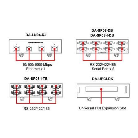 Príslušenstvo k DA-682 DA-LN04-RJ modul 4x LAN 10/100Tx